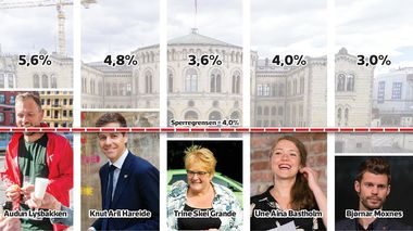 (Foto: Kilde: Pollofpolls.no - tall for august 2017 / Foto: NTB, Scanpix / Grafikk: DAGFINN ALBERTSEN)